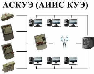 Функции системы аискуэ и аскуэ: основные виды, элементы, функции и преимущества