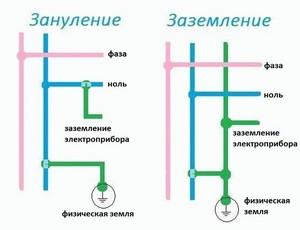 Разница между заземлением и занулением, определение понятий, схемы заземления и зануления
