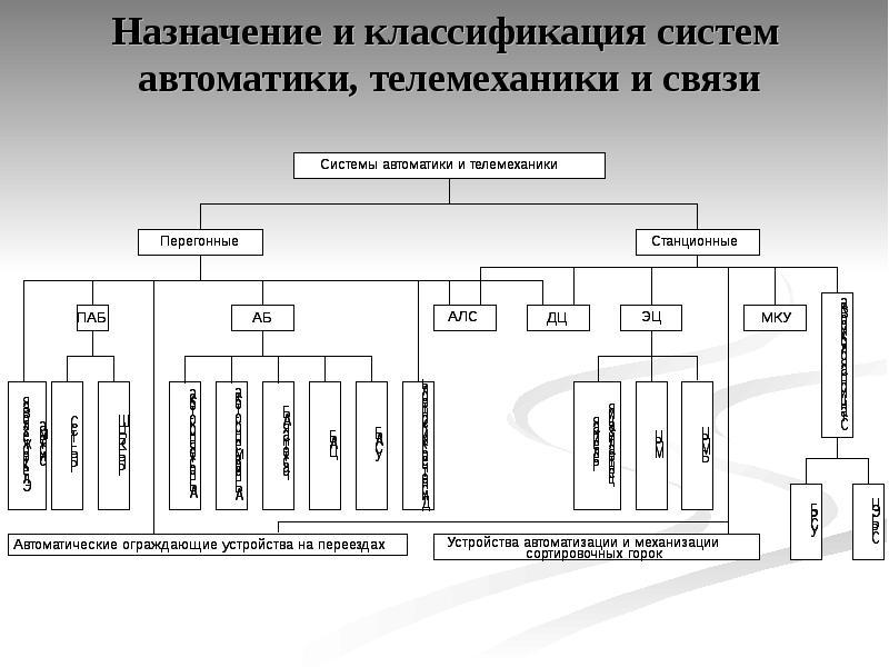 Назначение релейной защиты, автоматики и телемеханики
