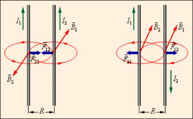 Сила Лоренца — как действует и в чем измеряется? Как определить силу Лоренца?