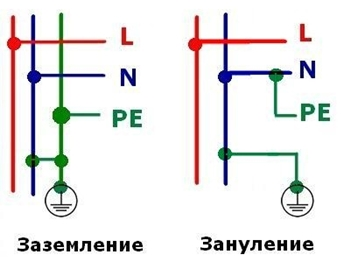 Заземление и зануление электроустановок, отличие, назначение